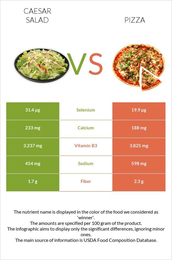 Caesar salad vs Pizza - In-Depth Nutrition Comparison