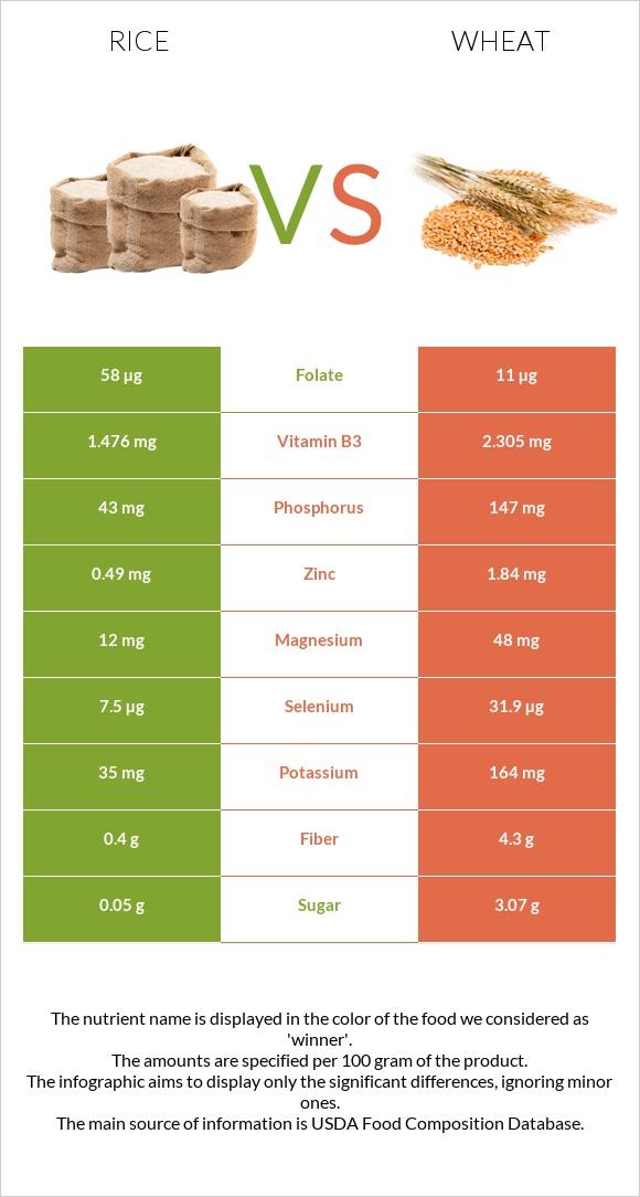 Pasta Vs Rice : pasta, Wheat, Health, Impact, Nutrition, Comparison