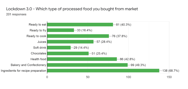 Forms response chart. Question title: Lockdown 3.0 - Which type of processed food you bought from market. Number of responses: 201 responses.