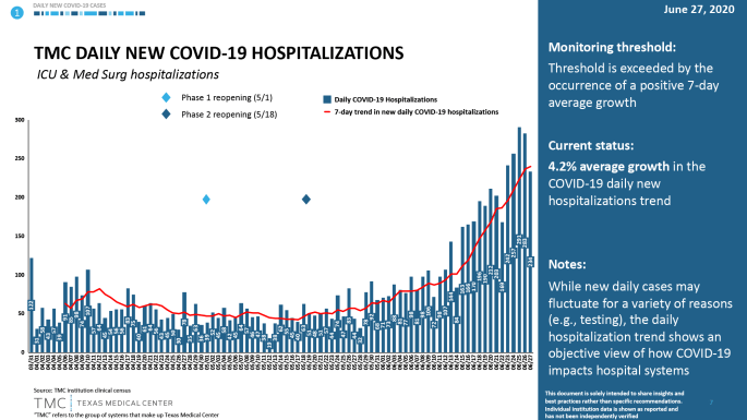 f-TMC-daily-new-covid-19-hospitalizations-6-28-2020