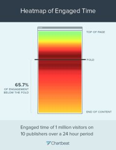 Aggregate heatmap of engaged time