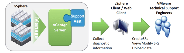 vcenter-support-assistant