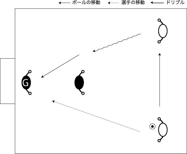 図解:2対1 シンプル