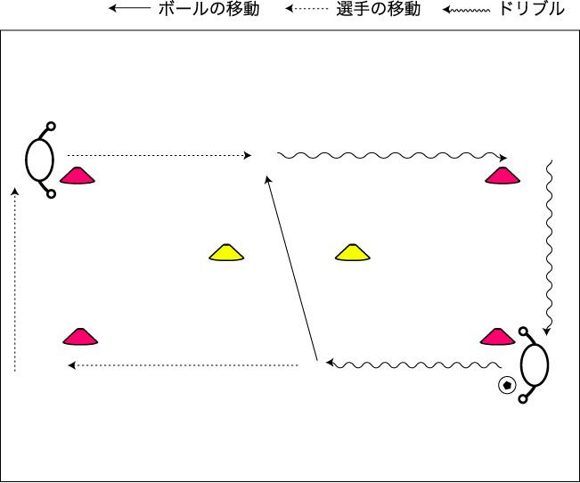 図解:ドリブル&パス