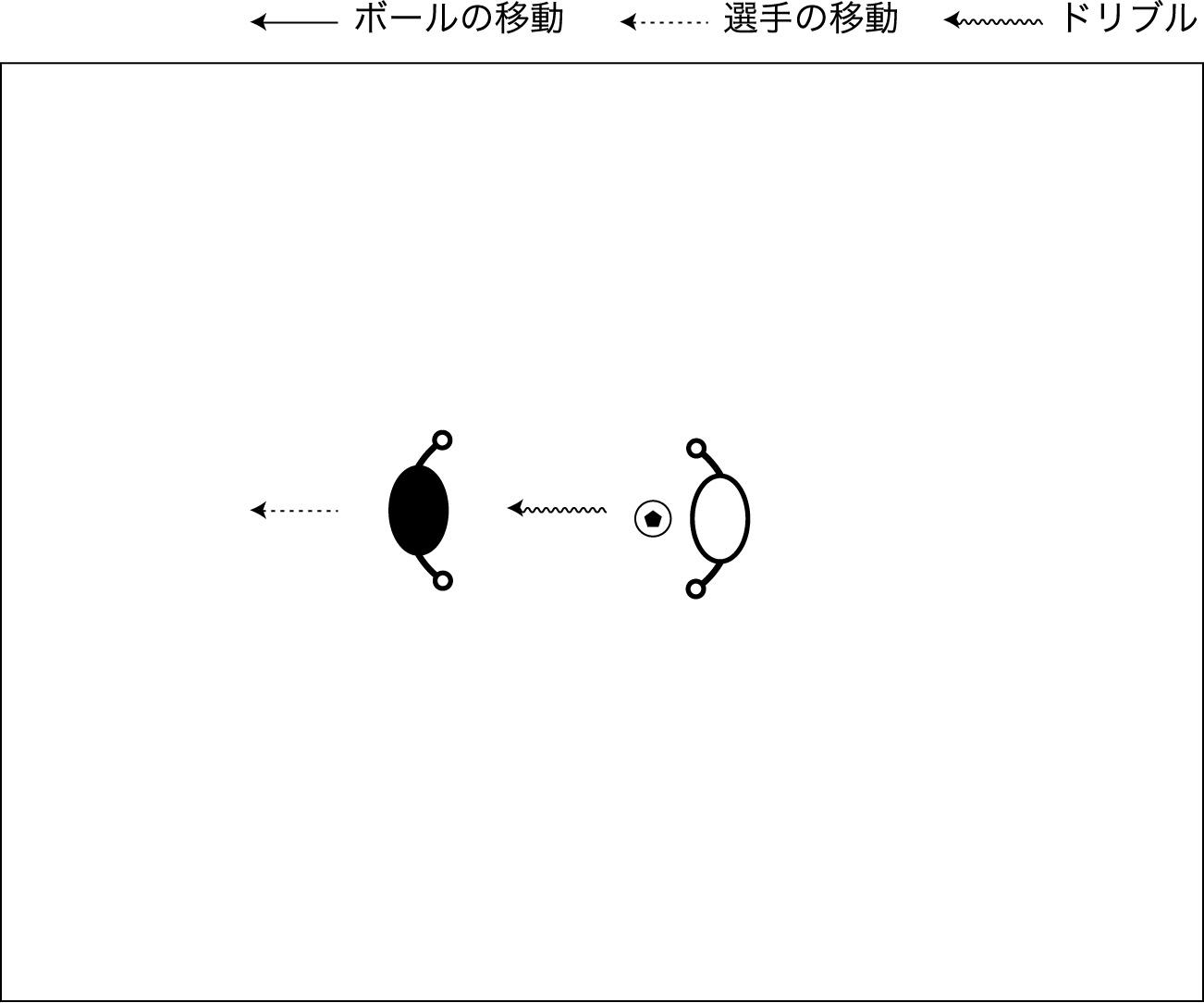 図解:ドッジング