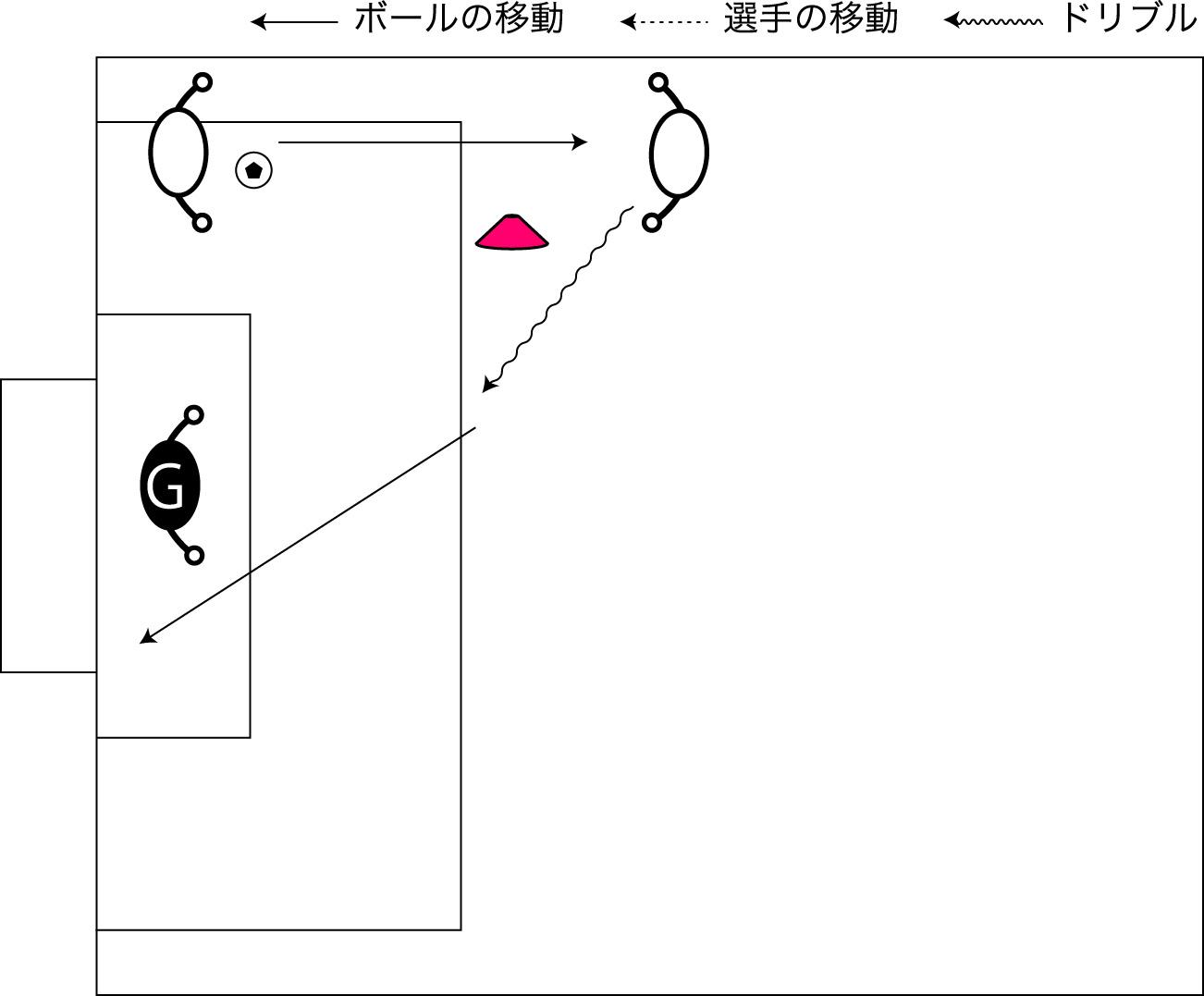 図解:サイドからのドリブルシュート