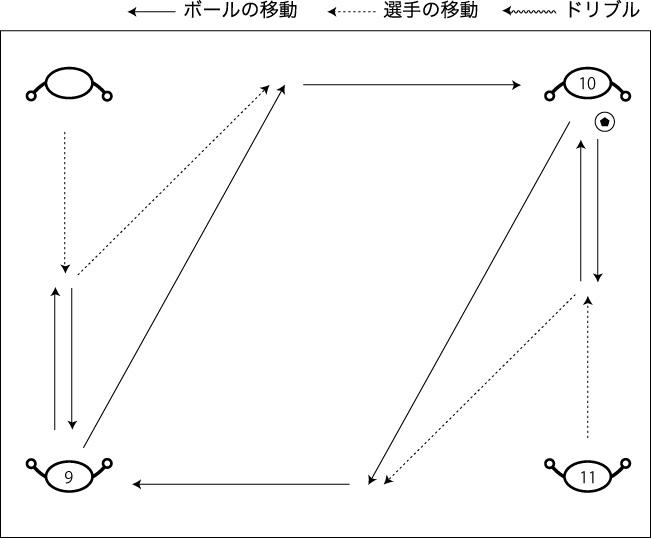 図解:リターンからのパスと動き