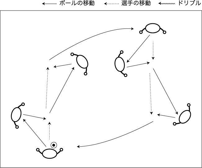 図解:連続するパス&ゴー