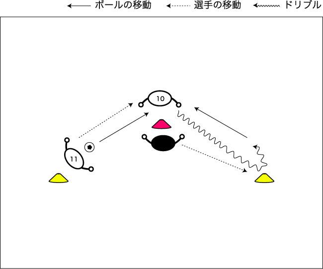 図解:パスを受けてからのドリブルターンキープ