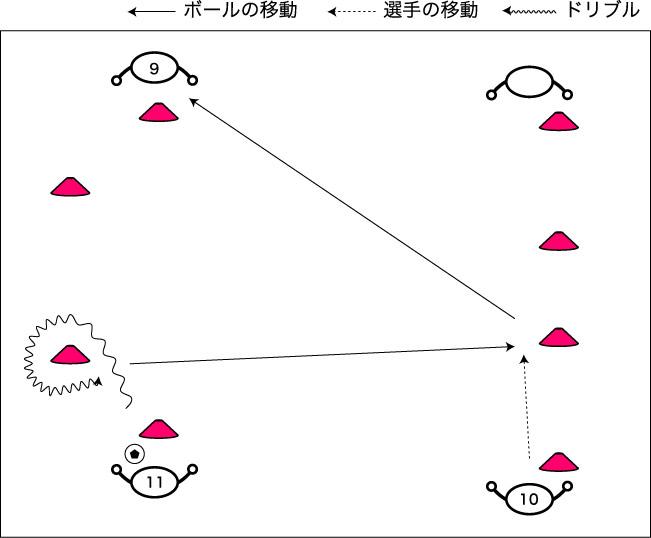 図解:視野に入るタイミングでのオーバーラップ