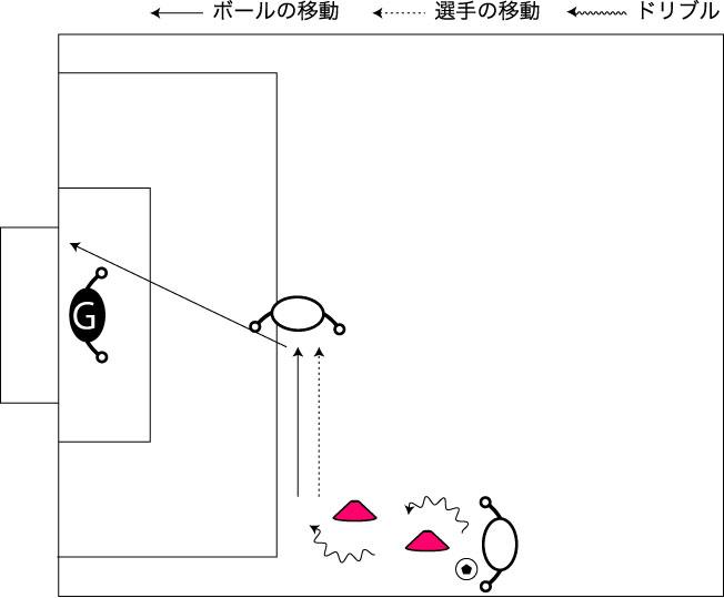 図解:バイタルエリアをサイドから使うシュート