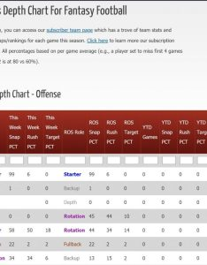 Nfl depth charts for fantasy football by razzball also rh