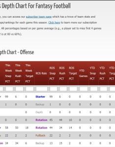 also nfl depth charts for fantasy football razzball rh