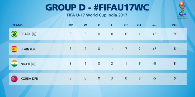 Group D Review | 1