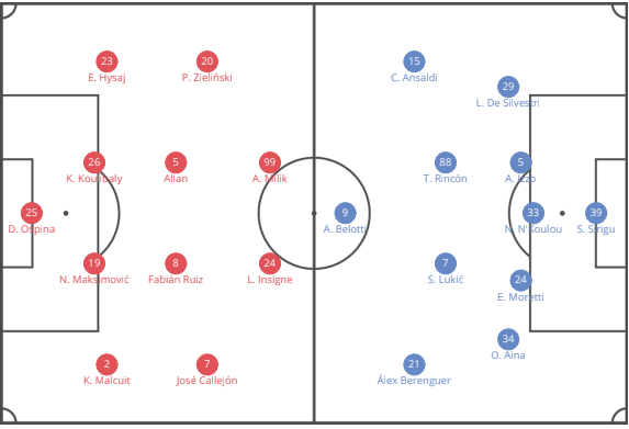 napoli-torino-Serie-a-tactical-analysis-statistics
