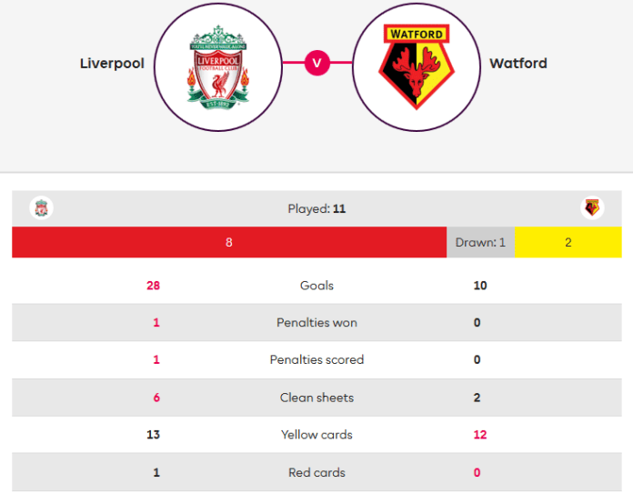 Liverpool Watford Premier League Tactical Analysis Statistics