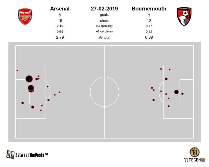 arsenal-bournemouth-premier-league-tactical-analysis-statistics