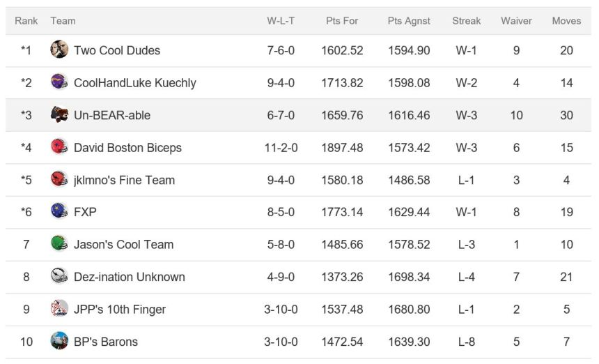 FGT League Final Standings