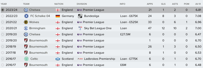 FM 2017 player profile of Lewis Cook