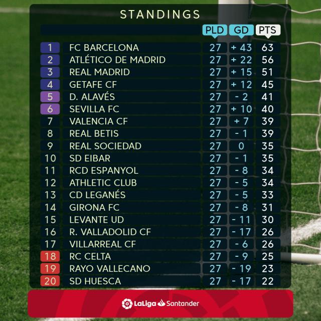 ENG_LaLiga Santander Matchday 28 Standings.png
