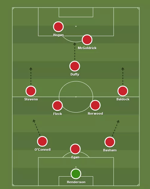 Sheffield United formation