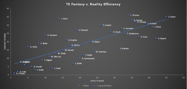 2020 TE Fantasy vs Reality Rankings