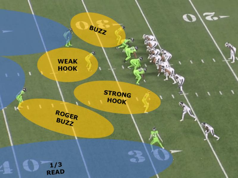 2020 NFL Coverage Elasticity