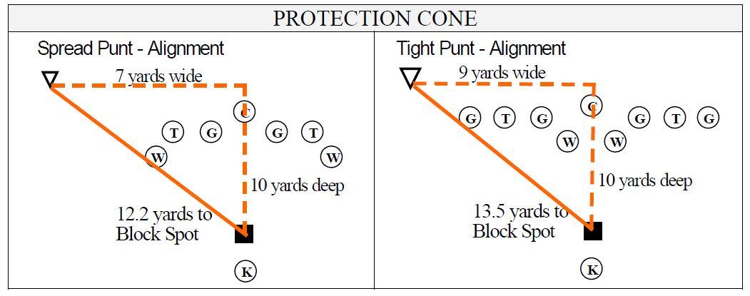 Onside Kick Diagram Spread Punt Alignment Football Toolbox