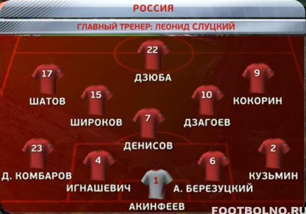 Актуальный состав сборной России 2015-2016