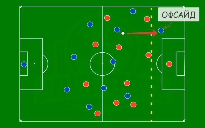 Офсайд в футболе: положение вне игры схематично пример