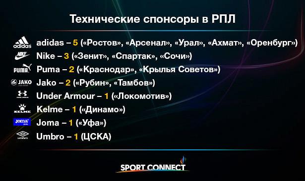 Технические спонсоры футбольных клубов РПЛ