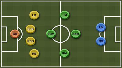 Тактическая схема 4-1-2-1-2 в футболе