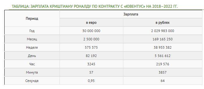 Таблица зарплаты Роналду в Ювентусе