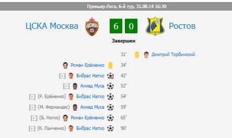 Цска разгромил Ростов