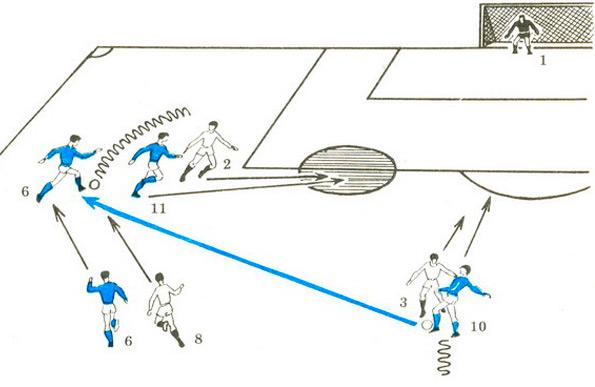 Индивидуальные действия футболистов в атаке