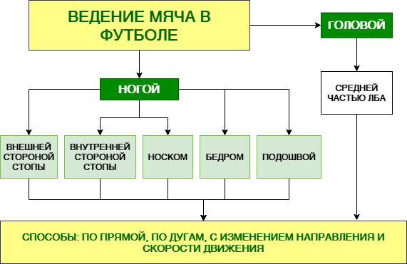 Таблица видов и приемов ведения мяча в футболе
