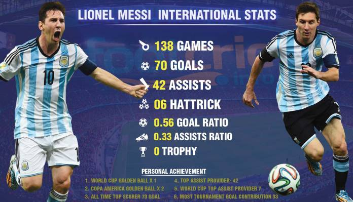Messi-Only-International-Stats