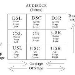 Stage Directions Diagram 2 Gang Switch Wiring Lights What Are The On Footelights Images