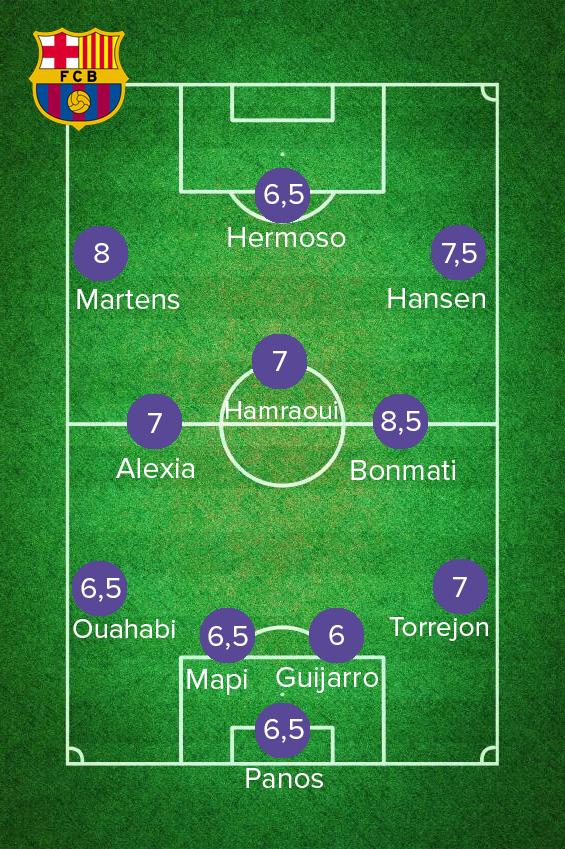 Les notes de Barcelone contre Chelsea en Ligue des championnes