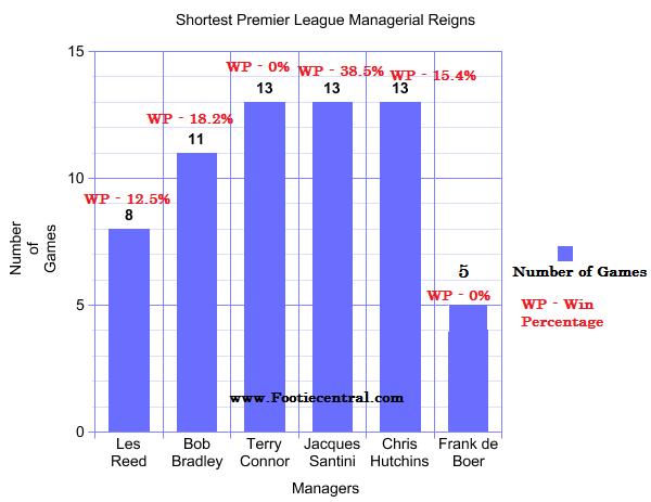 shortest premier league managerial reigns