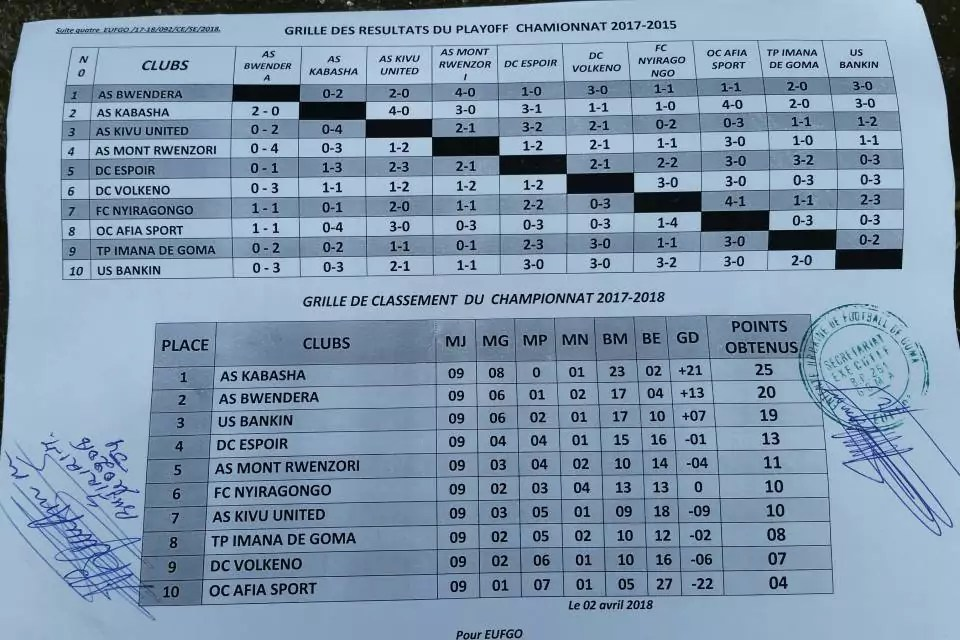 Grille classement Playoff Nord-Kivu