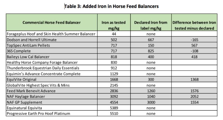 Study added iron in horse feed balancers