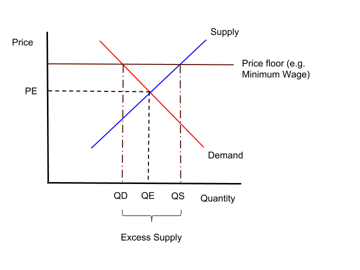 effect of a price floor on a market