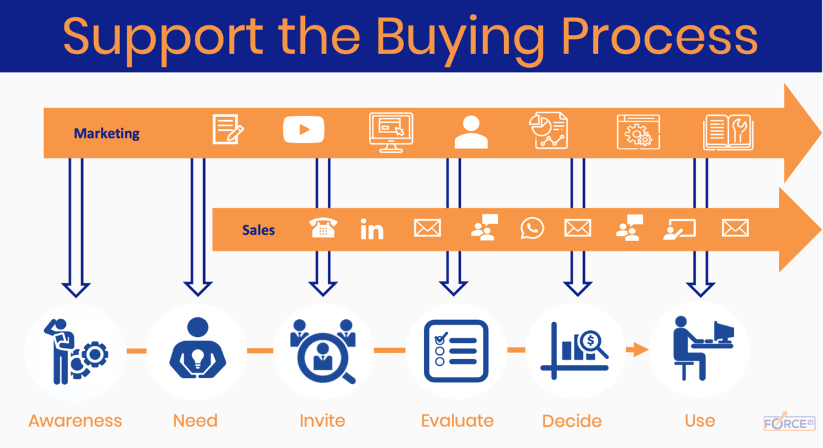 Support the Buying Process
