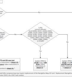 software verification flow chart [ 1341 x 833 Pixel ]