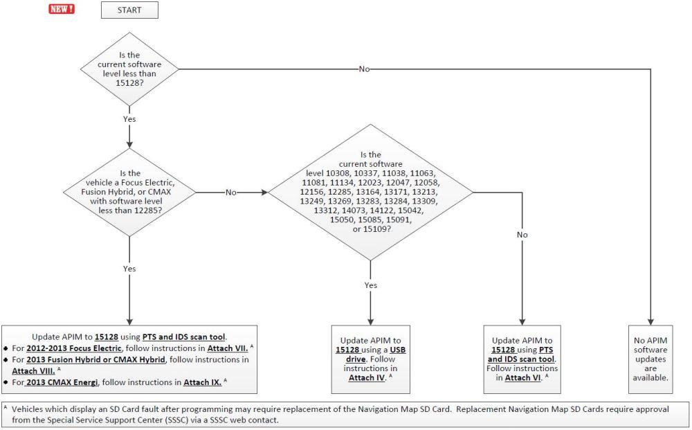 medium resolution of software verification flow chart