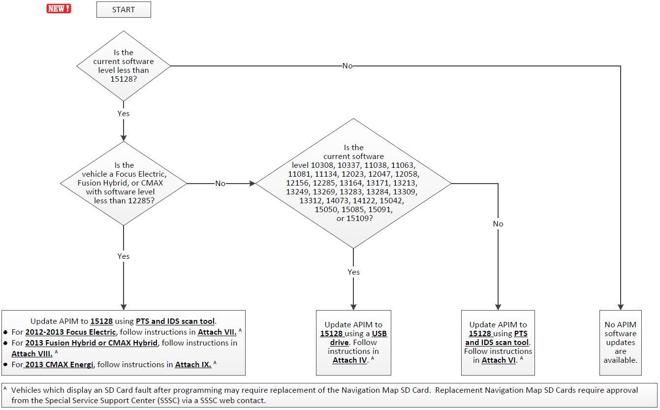 hight resolution of software verification flow chart