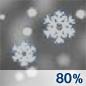 Snow Chance for Measurable Precipitation 80%