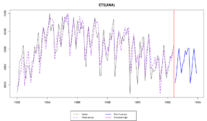 Series N1956 from M3 and es() forecast