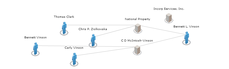 Wiki Tree Breakdown of NPPG Connections